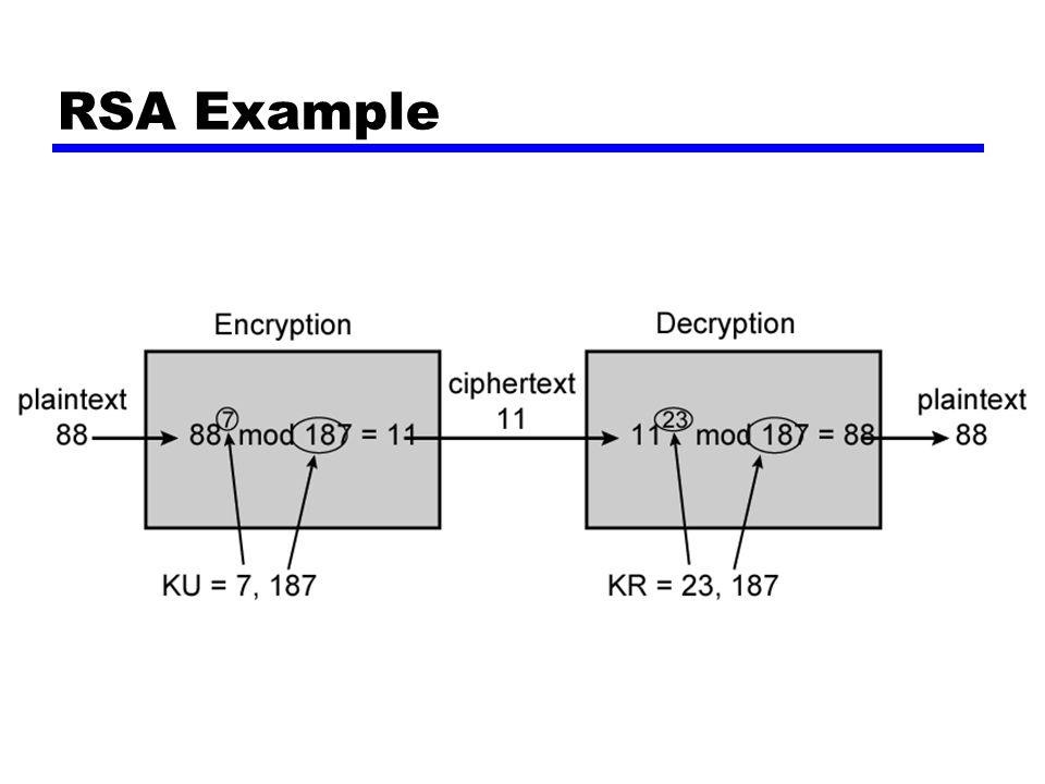 RSA Example