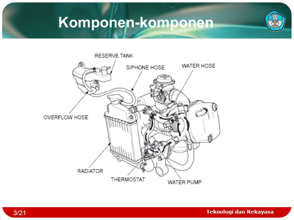 Komponen-komponen 3/21 Teknologi dan Rekayasa
