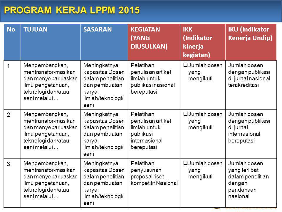 PROGRAM KERJA LPPM 2015 No TUJUAN SASARAN KEGIATAN (YANG DIUSULKAN)