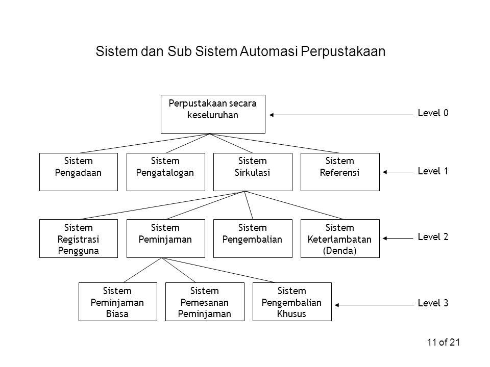 Sistem dan Sub Sistem Automasi Perpustakaan