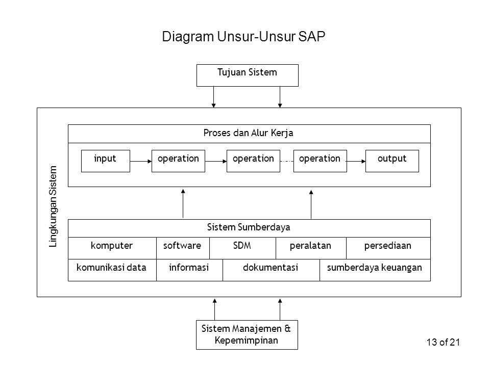 Diagram Unsur-Unsur SAP