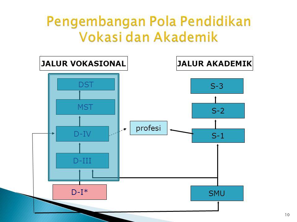 Pengembangan Pola Pendidikan Vokasi dan Akademik