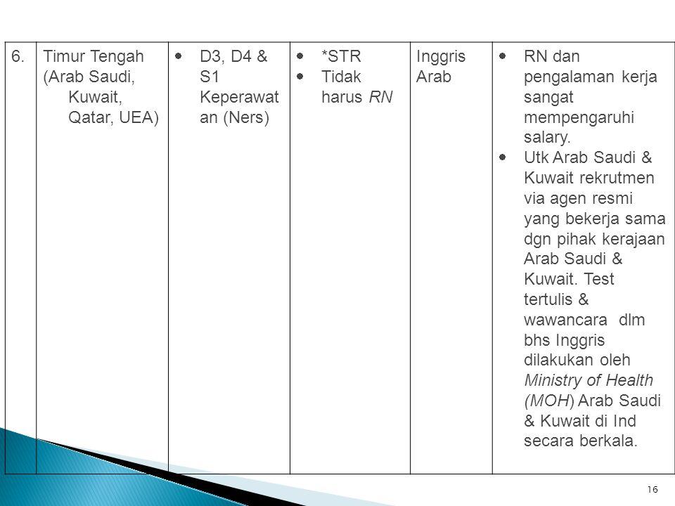 6. Timur Tengah (Arab Saudi, Kuwait, Qatar, UEA) D3, D4 & S1 Keperawatan (Ners) *STR Tidak harus RN.