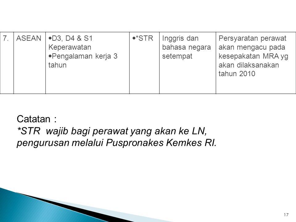 7. ASEAN. D3, D4 & S1 Keperawatan. Pengalaman kerja 3 tahun. *STR. Inggris dan bahasa negara setempat.