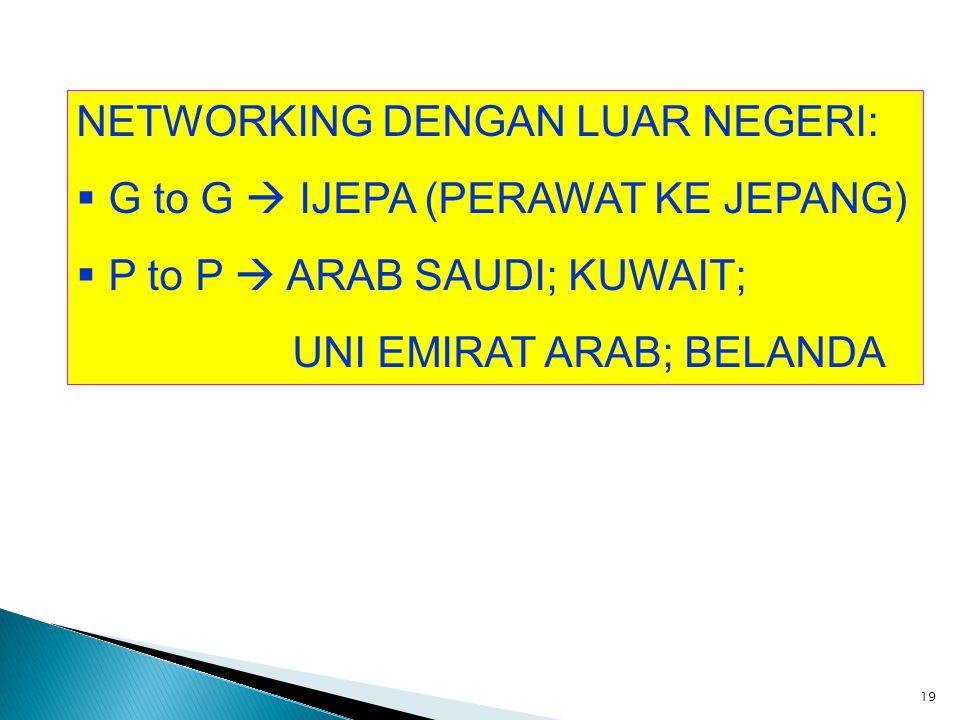 NETWORKING DENGAN LUAR NEGERI: