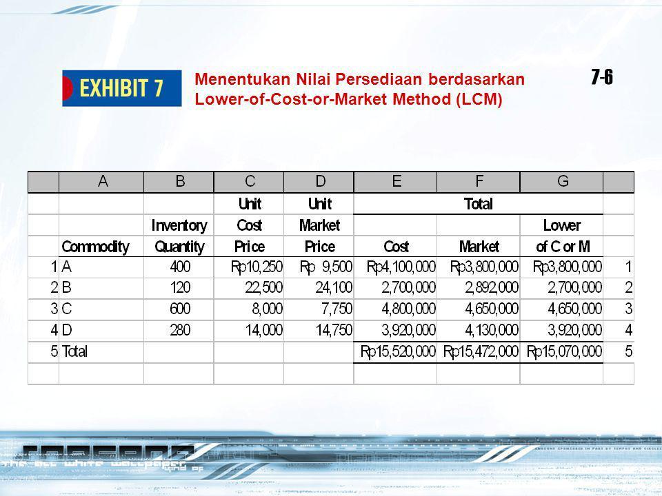 7-6 Menentukan Nilai Persediaan berdasarkan Lower-of-Cost-or-Market Method (LCM)
