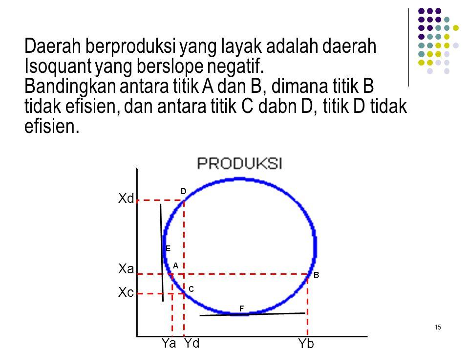 Daerah berproduksi yang layak adalah daerah Isoquant yang berslope negatif.