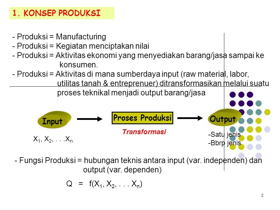 Proses Produksi Output Input
