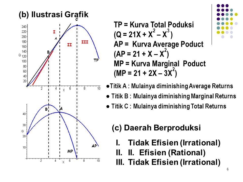 TP = Kurva Total Poduksi (Q = 21X + X2 – X3 )