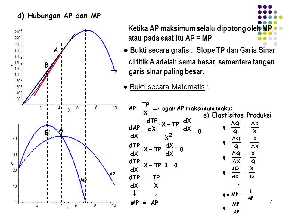 Ketika AP maksimum selalu dipotong oleh MP, atau pada saat itu AP = MP