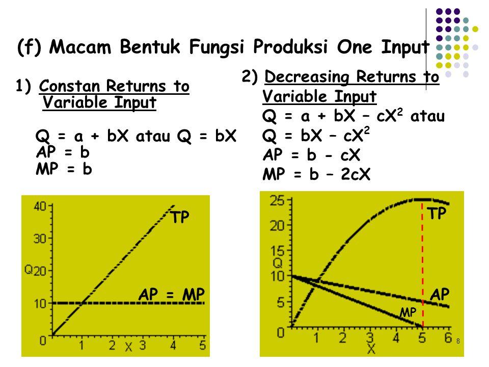(f) Macam Bentuk Fungsi Produksi One Input