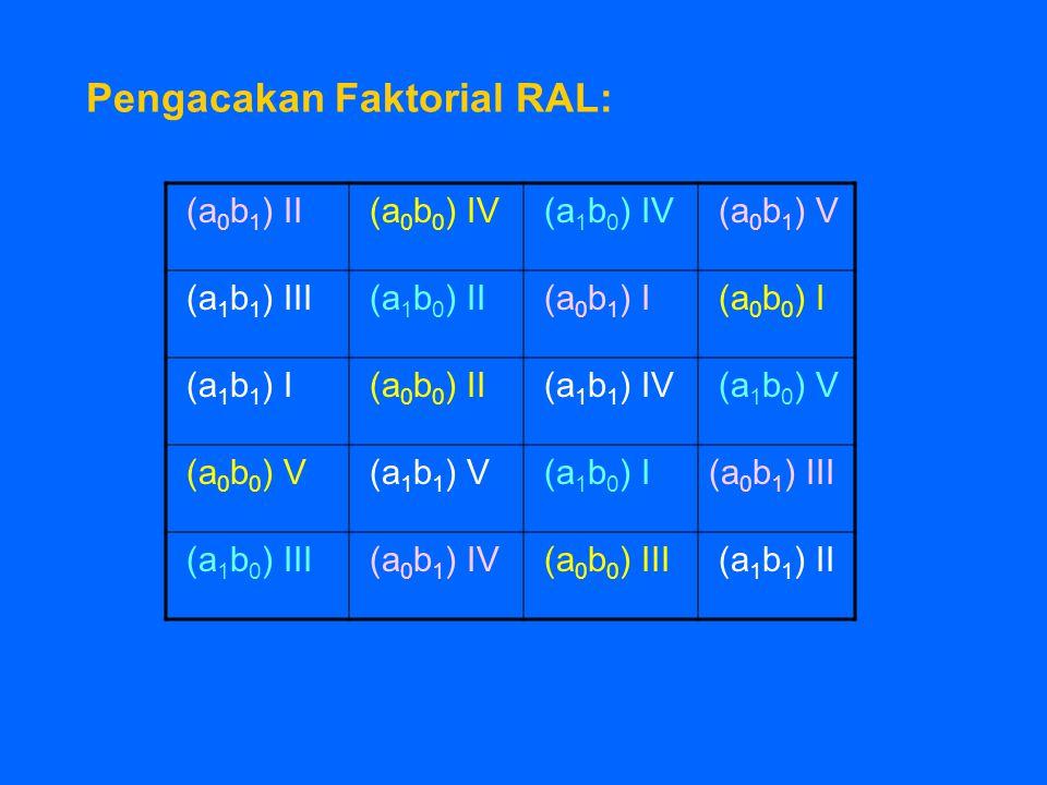 Pengacakan Faktorial RAL: