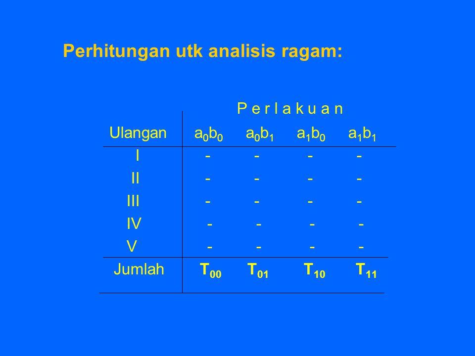Perhitungan utk analisis ragam: