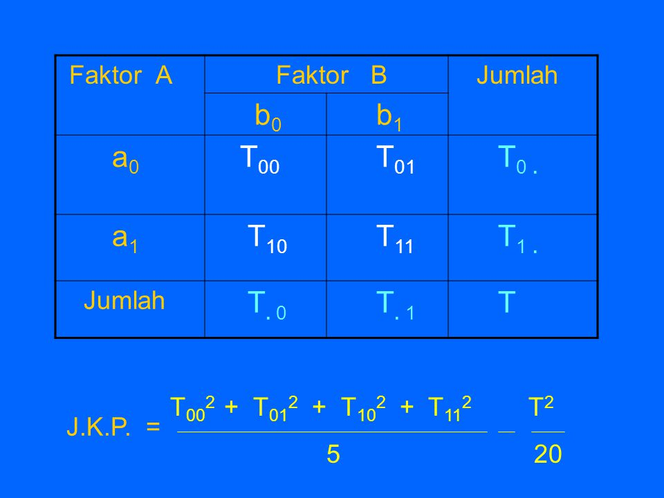 Faktor A Faktor B Jumlah b0 b1 a0 T00 T01 T0 . a1 T10 T11 T1 . T. 0