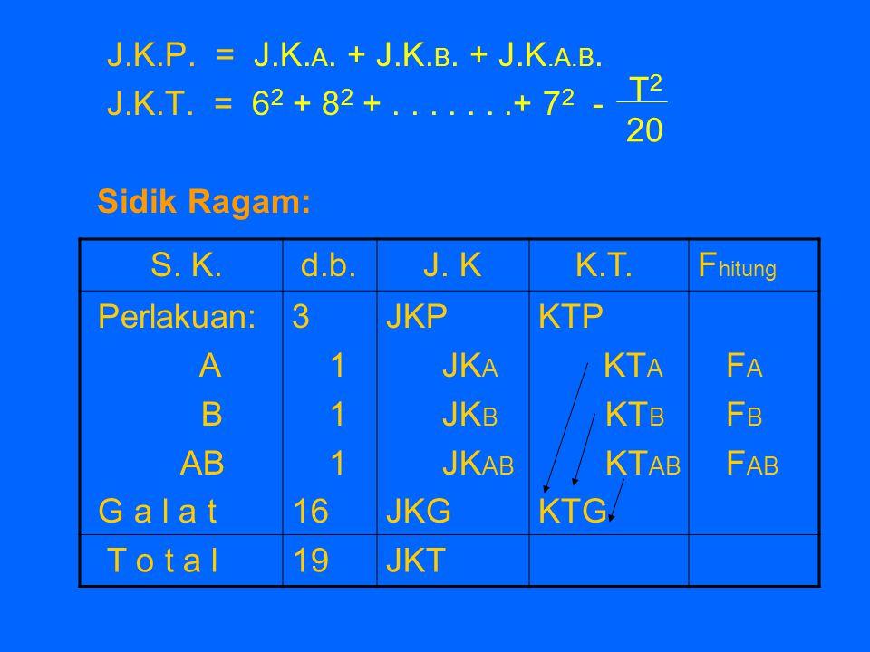 J.K.P. = J.K.A. + J.K.B. + J.K.A.B. J.K.T. = 62 + 82 + . . . . . . .+ 72 - Sidik Ragam: T2. 20.