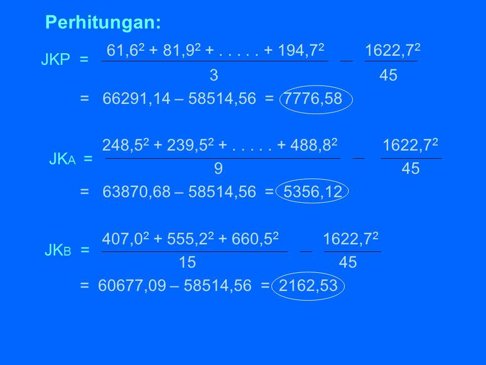 Perhitungan: 61,62 + 81,92 + . . . . . + 194,72 1622,72. 3 45.