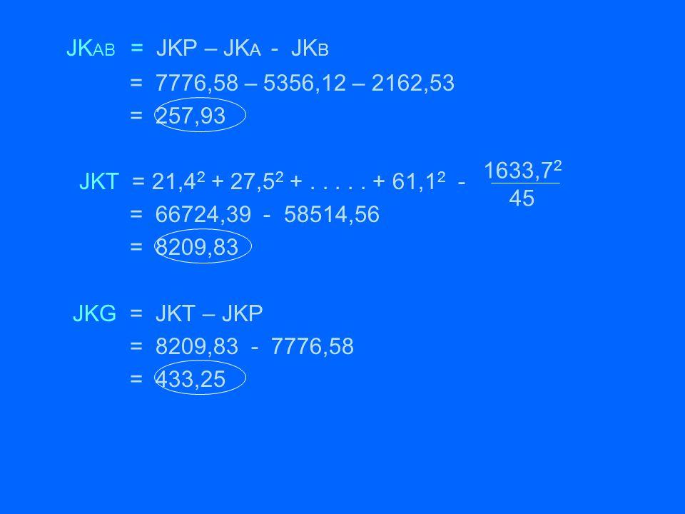 JKAB = JKP – JKA - JKB = 7776,58 – 5356,12 – 2162,53 = 257,93