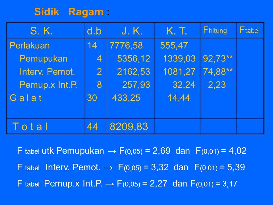 Sidik Ragam : S. K. d.b J. K. K. T. T o t a l 44 8209,83 Fhitung
