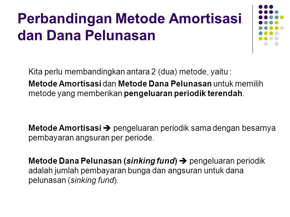Perbandingan Metode Amortisasi dan Dana Pelunasan