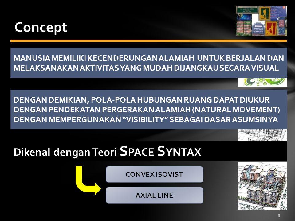Concept Dikenal dengan Teori SPACE SYNTAX