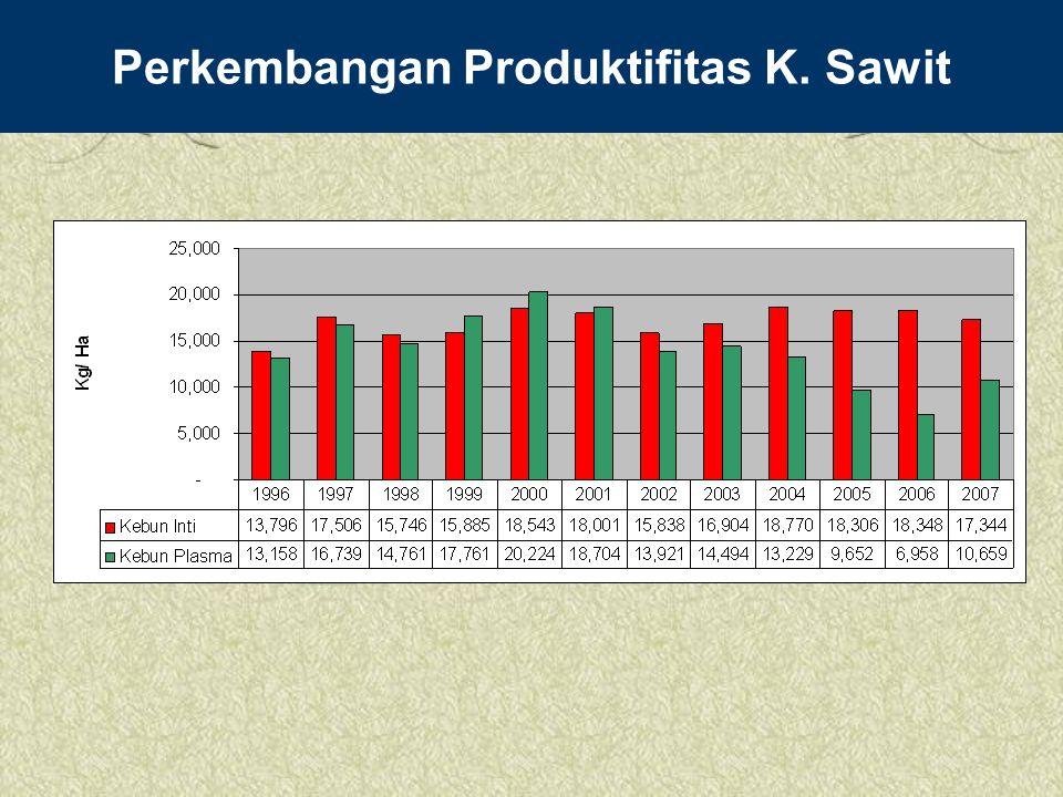 Perkembangan Produktifitas K. Sawit