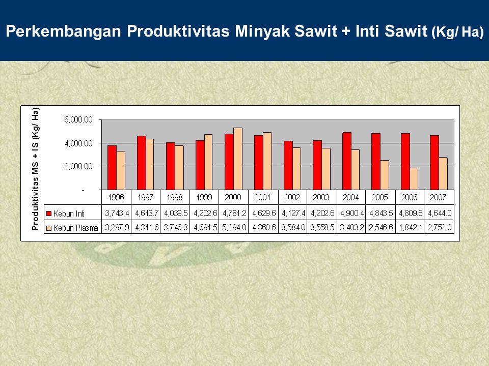 Perkembangan Produktivitas Minyak Sawit + Inti Sawit (Kg/ Ha)