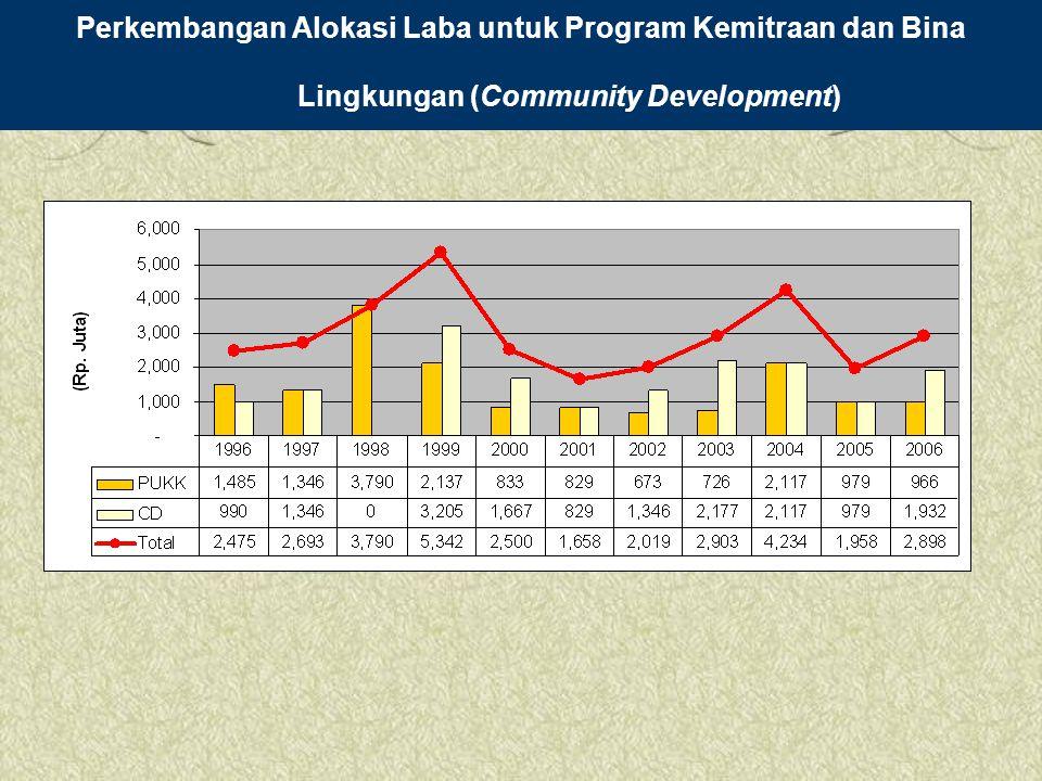 Perkembangan Alokasi Laba untuk Program Kemitraan dan Bina Lingkungan (Community Development)