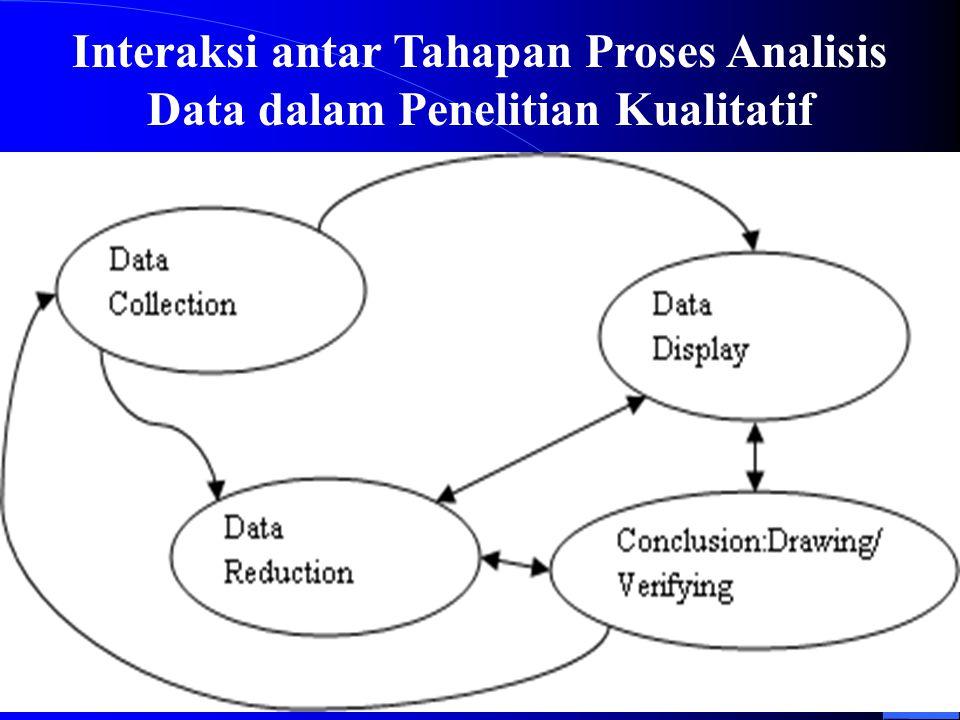 Interaksi antar Tahapan Proses Analisis Data dalam Penelitian Kualitatif