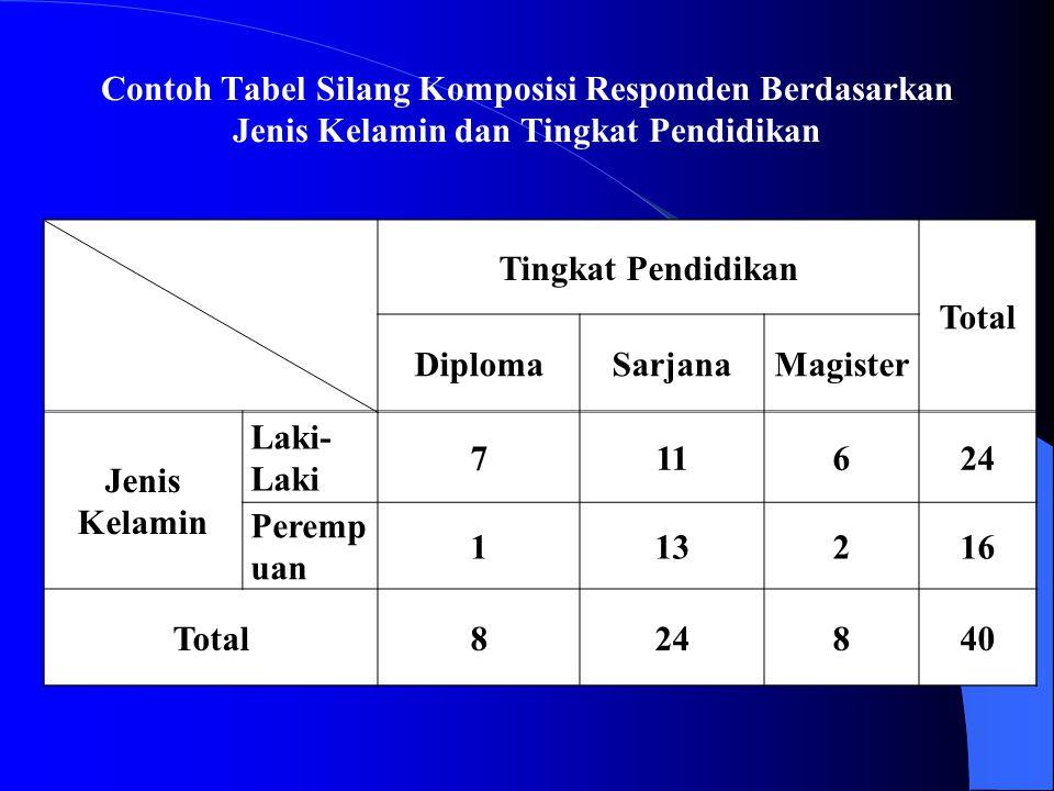 Contoh Tabel Silang Komposisi Responden Berdasarkan Jenis Kelamin dan Tingkat Pendidikan