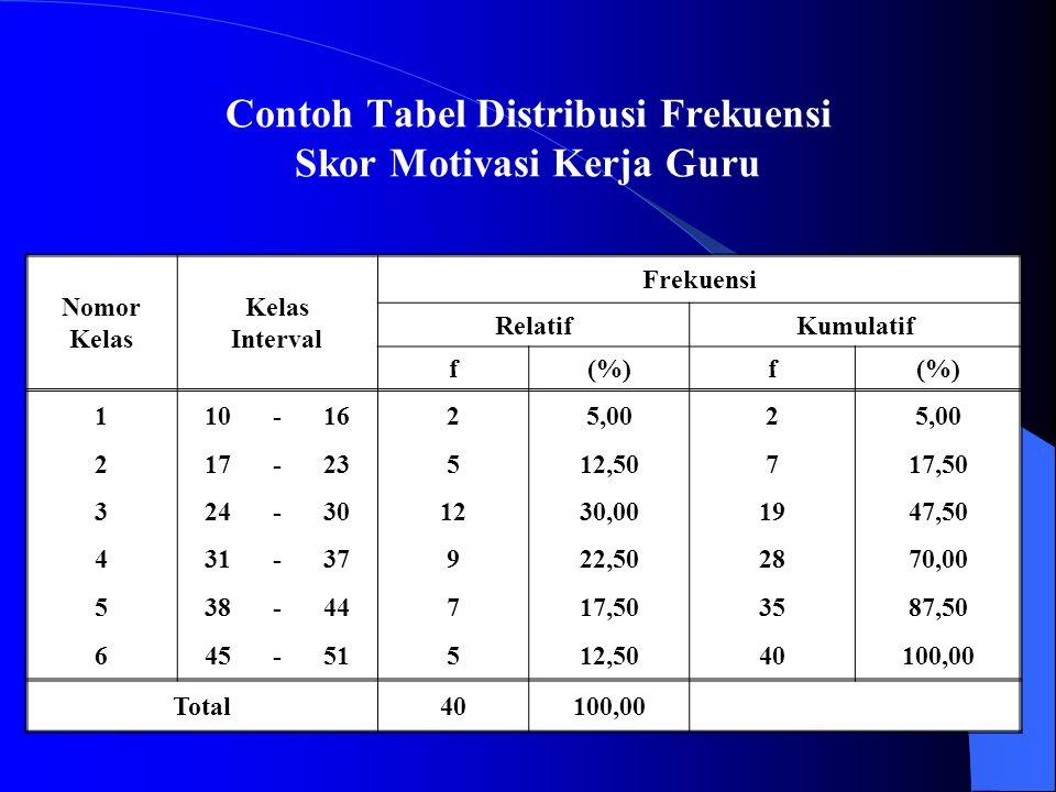 Contoh Tabel Distribusi Frekuensi Skor Motivasi Kerja Guru