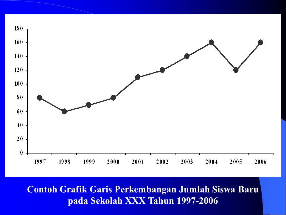 Contoh Grafik Garis Perkembangan Jumlah Siswa Baru