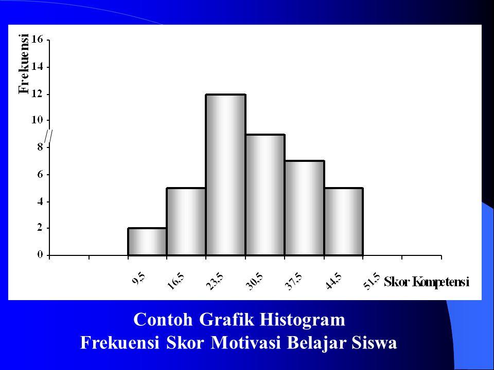 Contoh Grafik Histogram Frekuensi Skor Motivasi Belajar Siswa