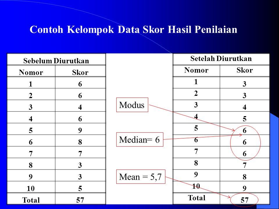 Contoh Kelompok Data Skor Hasil Penilaian