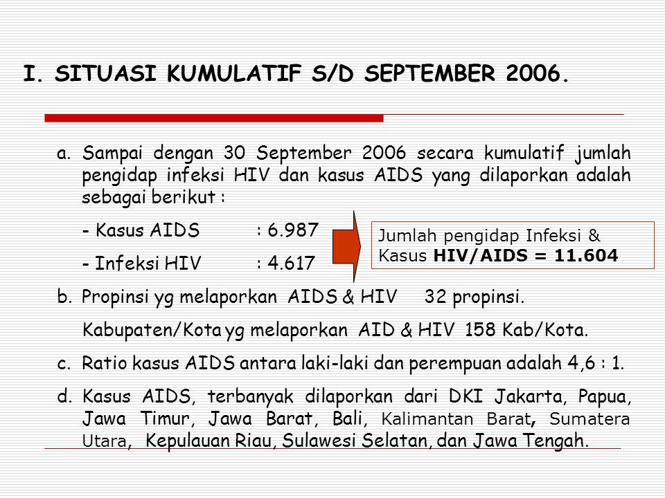 I. SITUASI KUMULATIF S/D SEPTEMBER 2006.
