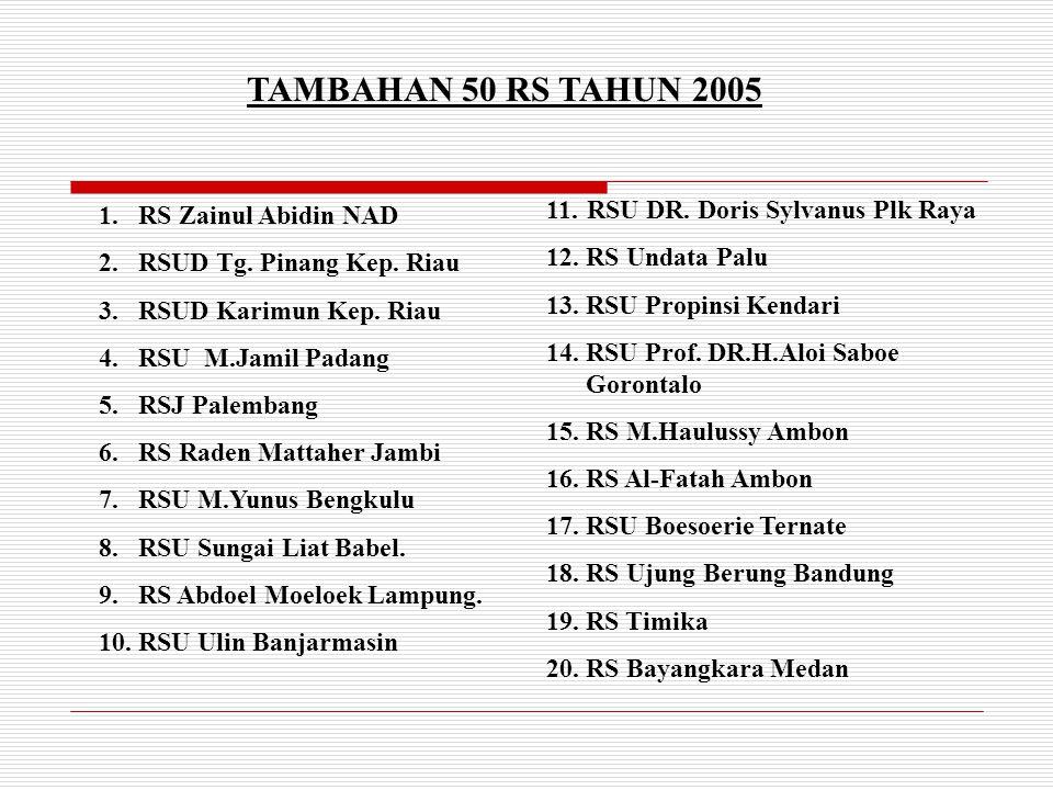 TAMBAHAN 50 RS TAHUN 2005 11. RSU DR. Doris Sylvanus Plk Raya