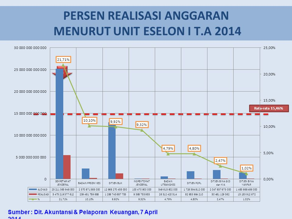 PERSEN REALISASI ANGGARAN MENURUT UNIT ESELON I T.A 2014