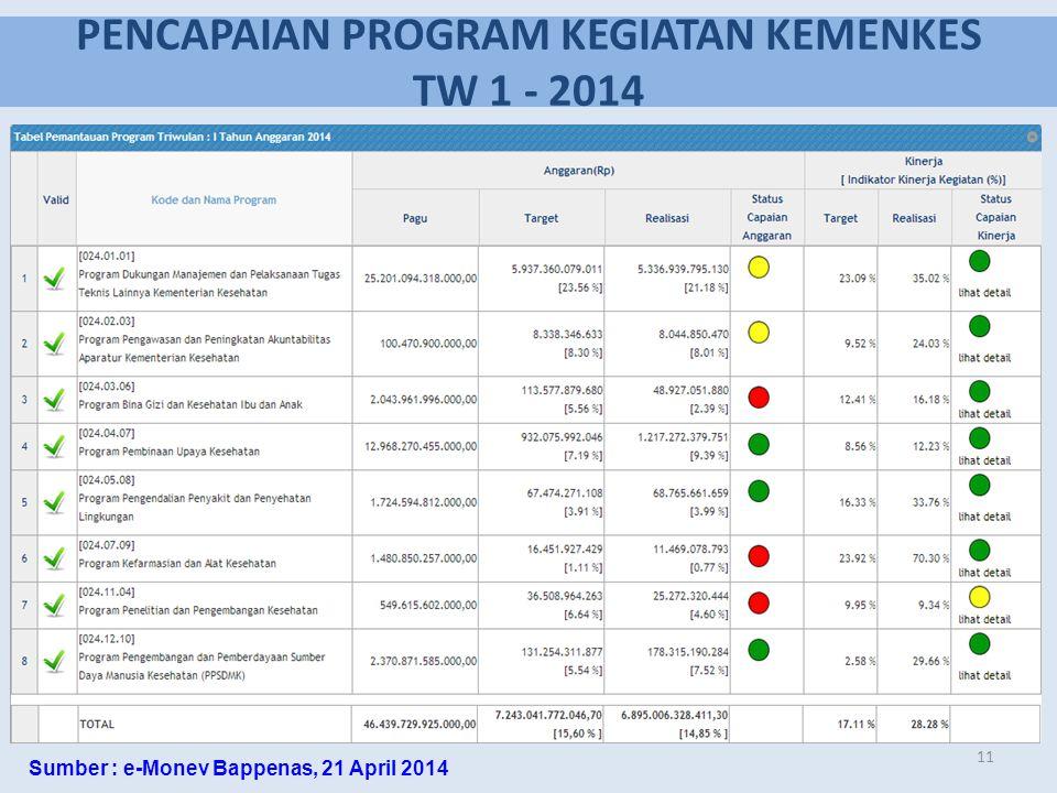 PENCAPAIAN PROGRAM KEGIATAN KEMENKES TW 1 - 2014