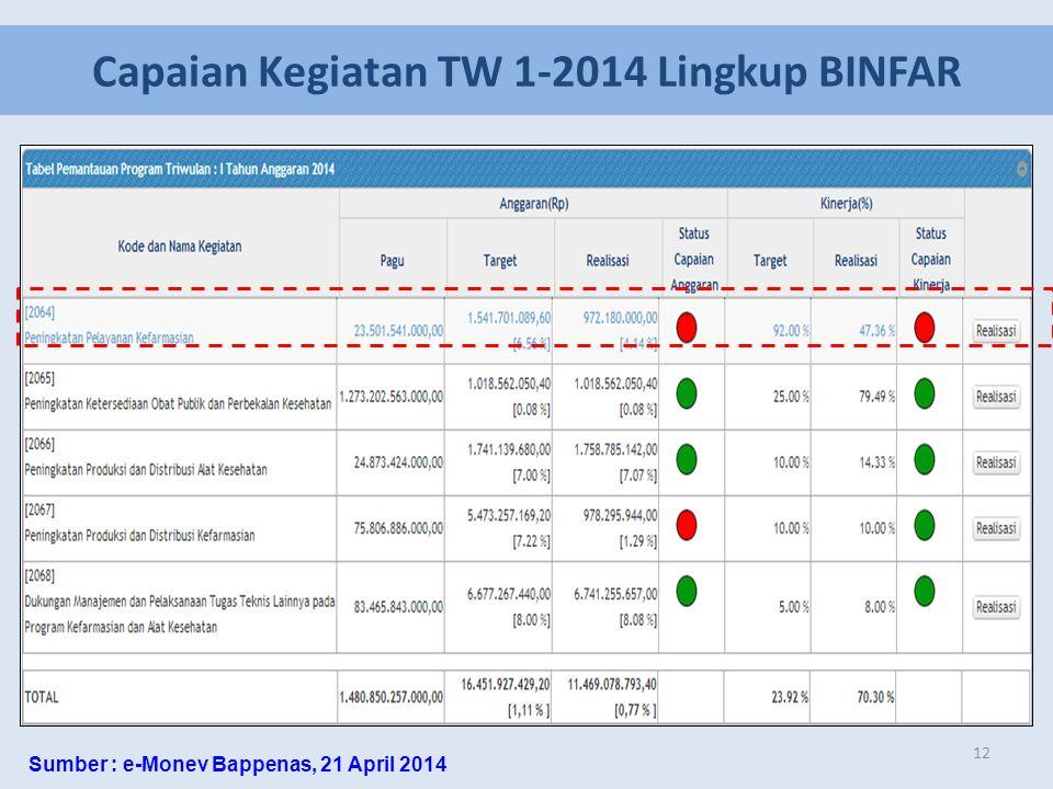 Capaian Kegiatan TW 1-2014 Lingkup BINFAR