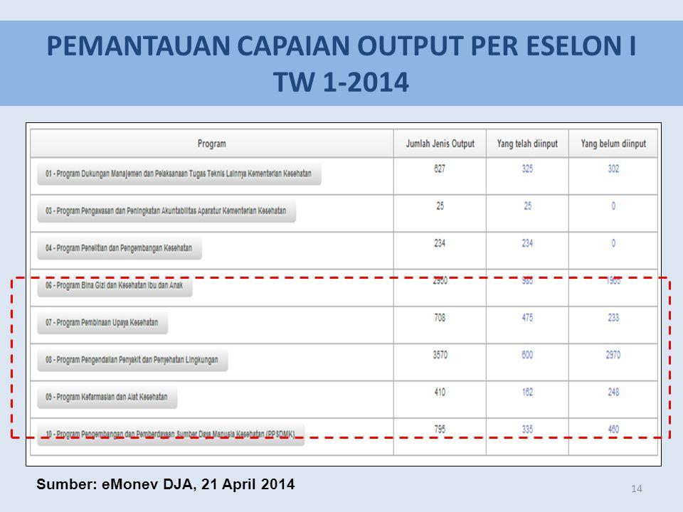 PEMANTAUAN CAPAIAN OUTPUT PER ESELON I TW 1-2014