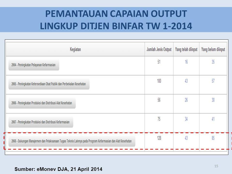 PEMANTAUAN CAPAIAN OUTPUT LINGKUP DITJEN BINFAR TW 1-2014