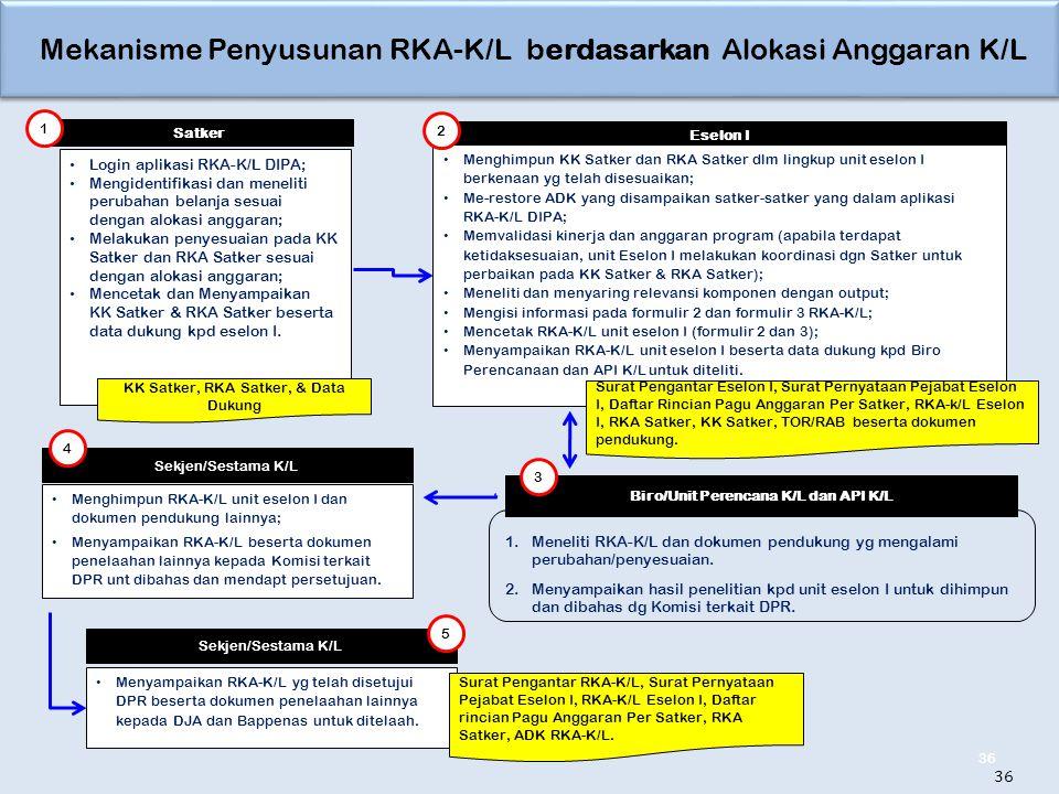 Mekanisme Penyusunan RKA-K/L berdasarkan Alokasi Anggaran K/L