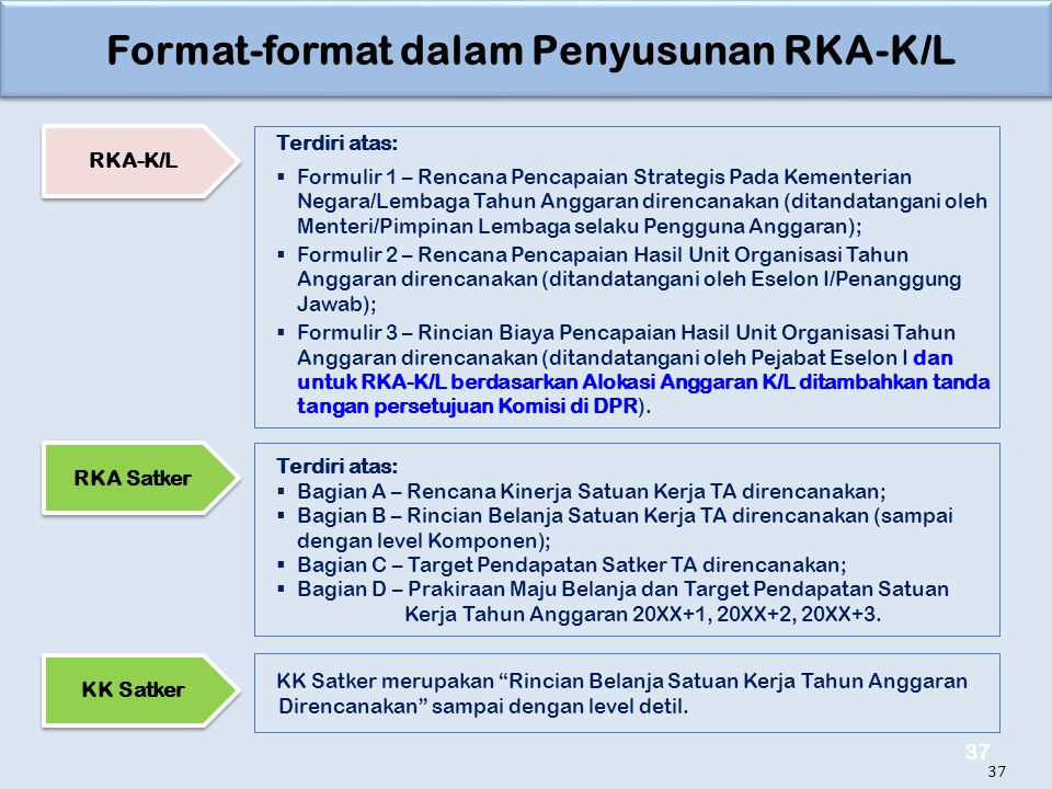 Format-format dalam Penyusunan RKA-K/L