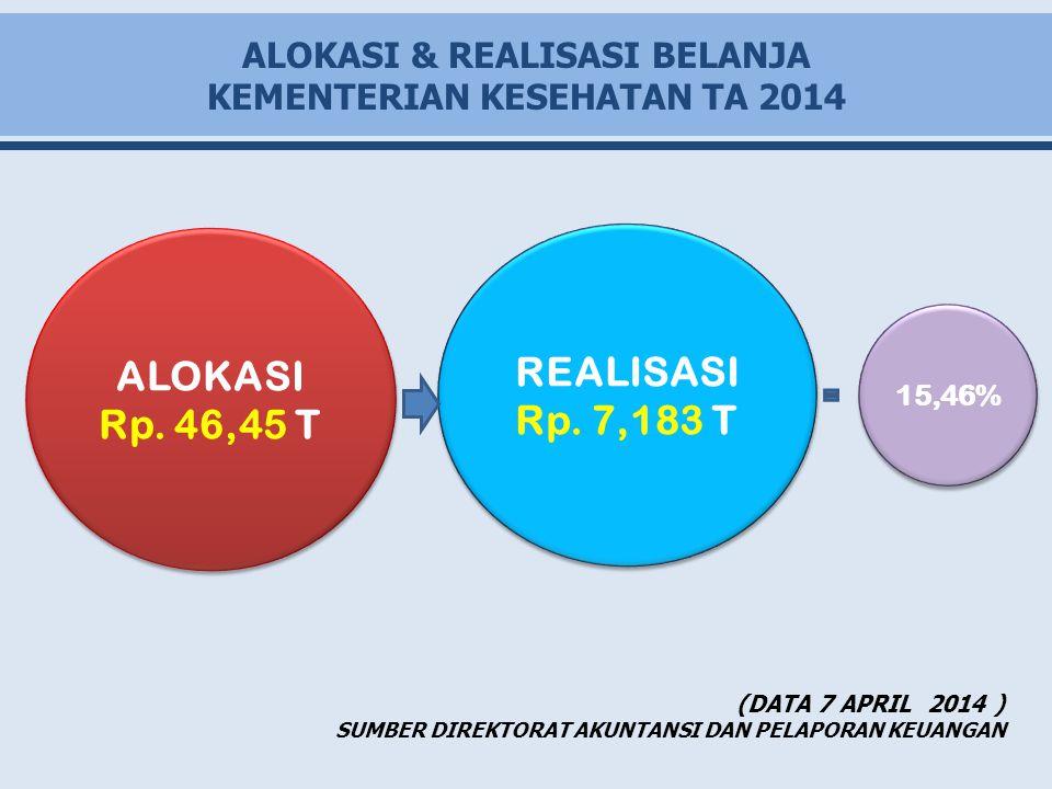 ALOKASI & REALISASI BELANJA KEMENTERIAN KESEHATAN TA 2014