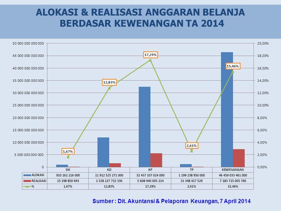 ALOKASI & REALISASI ANGGARAN BELANJA BERDASAR KEWENANGAN TA 2014