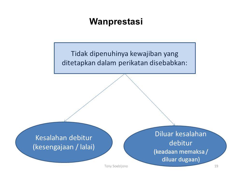 Wanprestasi Tidak dipenuhinya kewajiban yang ditetapkan dalam perikatan disebabkan: Kesalahan debitur (kesengajaan / lalai)