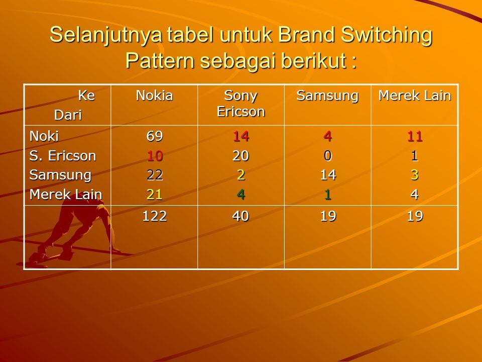 Selanjutnya tabel untuk Brand Switching Pattern sebagai berikut :