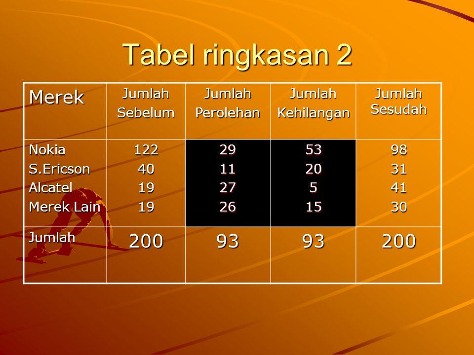 Tabel ringkasan 2 Merek 200 93 Jumlah Sebelum Perolehan Kehilangan