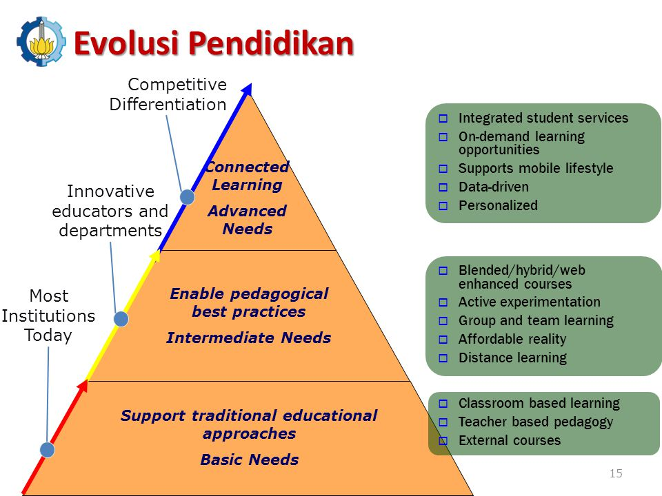 Evolusi Pendidikan Competitive Differentiation