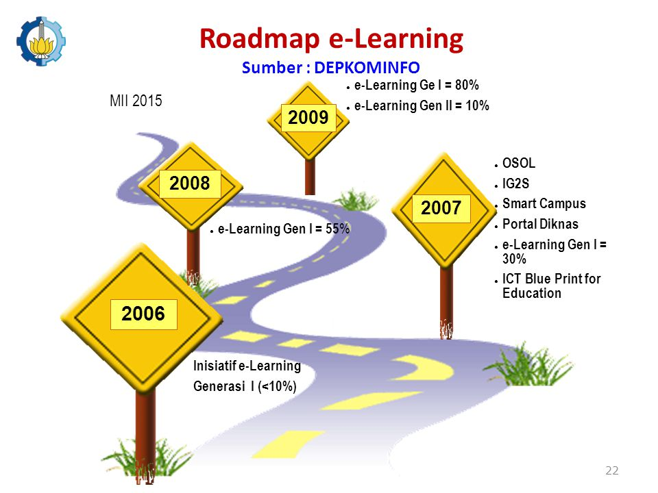 Roadmap e-Learning Sumber : DEPKOMINFO