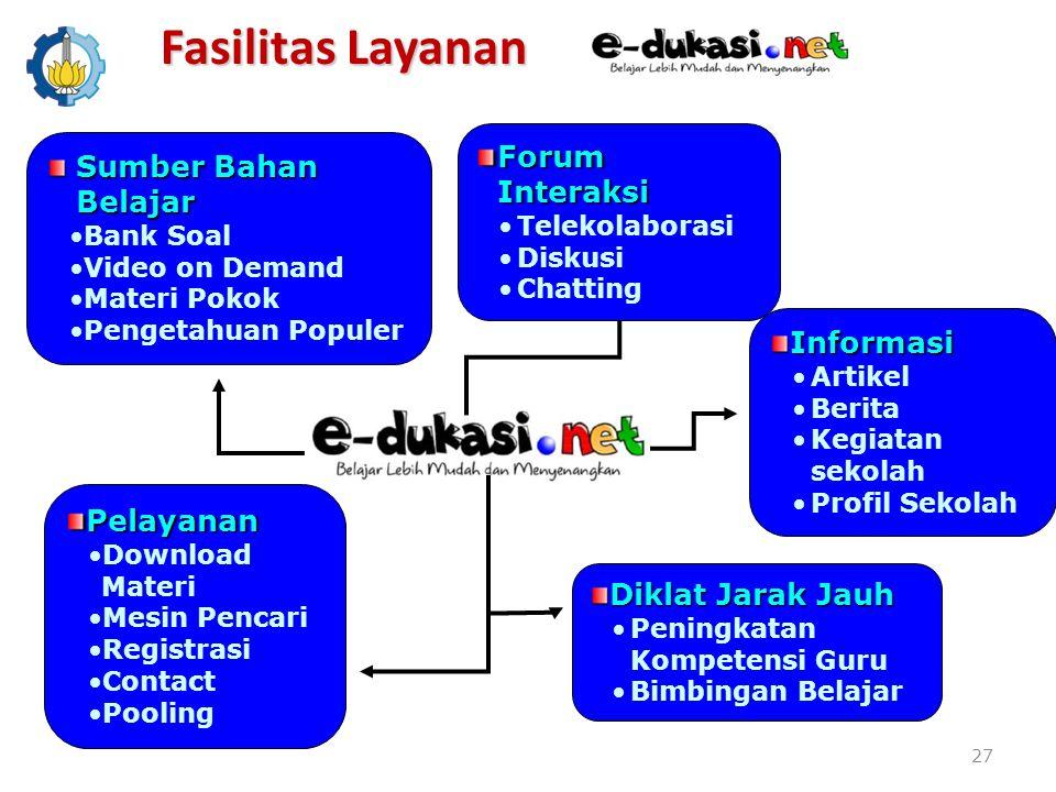 Fasilitas Layanan Forum Interaksi Sumber Bahan Belajar Informasi